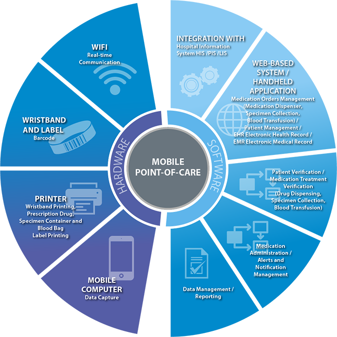 Mobile Point Of Care Schmidt