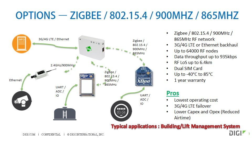 Digi Zigbee / WiFi / Bluebooth / Embedded Product Solution | Schmidt